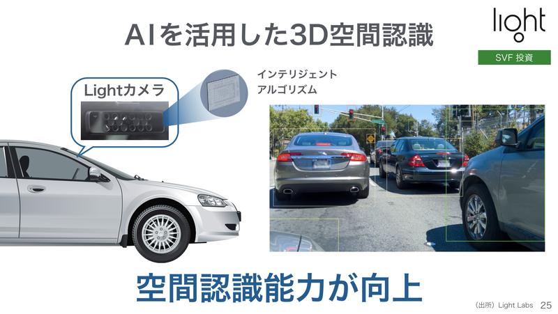 トヨタ・ソフトバンク共同記者会見での資料より。レンズが複数になった分、それぞれのレンズの視差から距離を演算することが可能になり、3Dの認識能力が向上します。