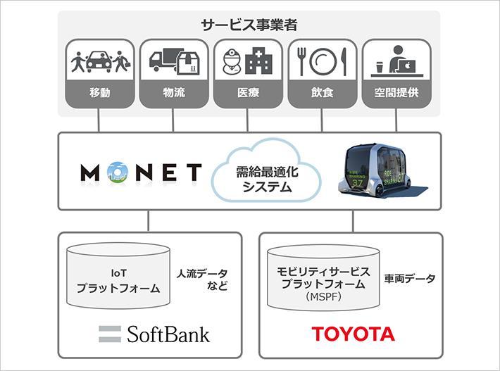 「MONET Technologies(モネ・テクノロジーズ」の事業イメージ。