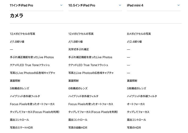 カメラスペック。左から、新しいiPad Pro、旧iPad Pro、iPad mini 4。